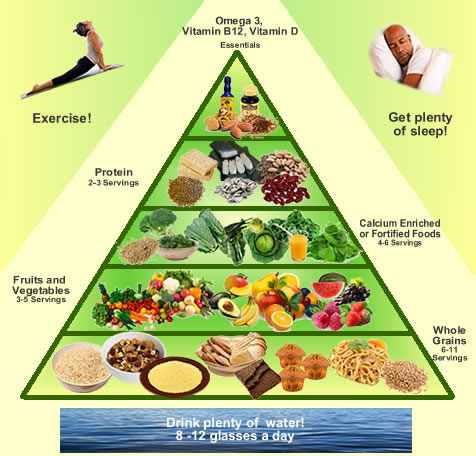 vegan_food_pyramid.jpg