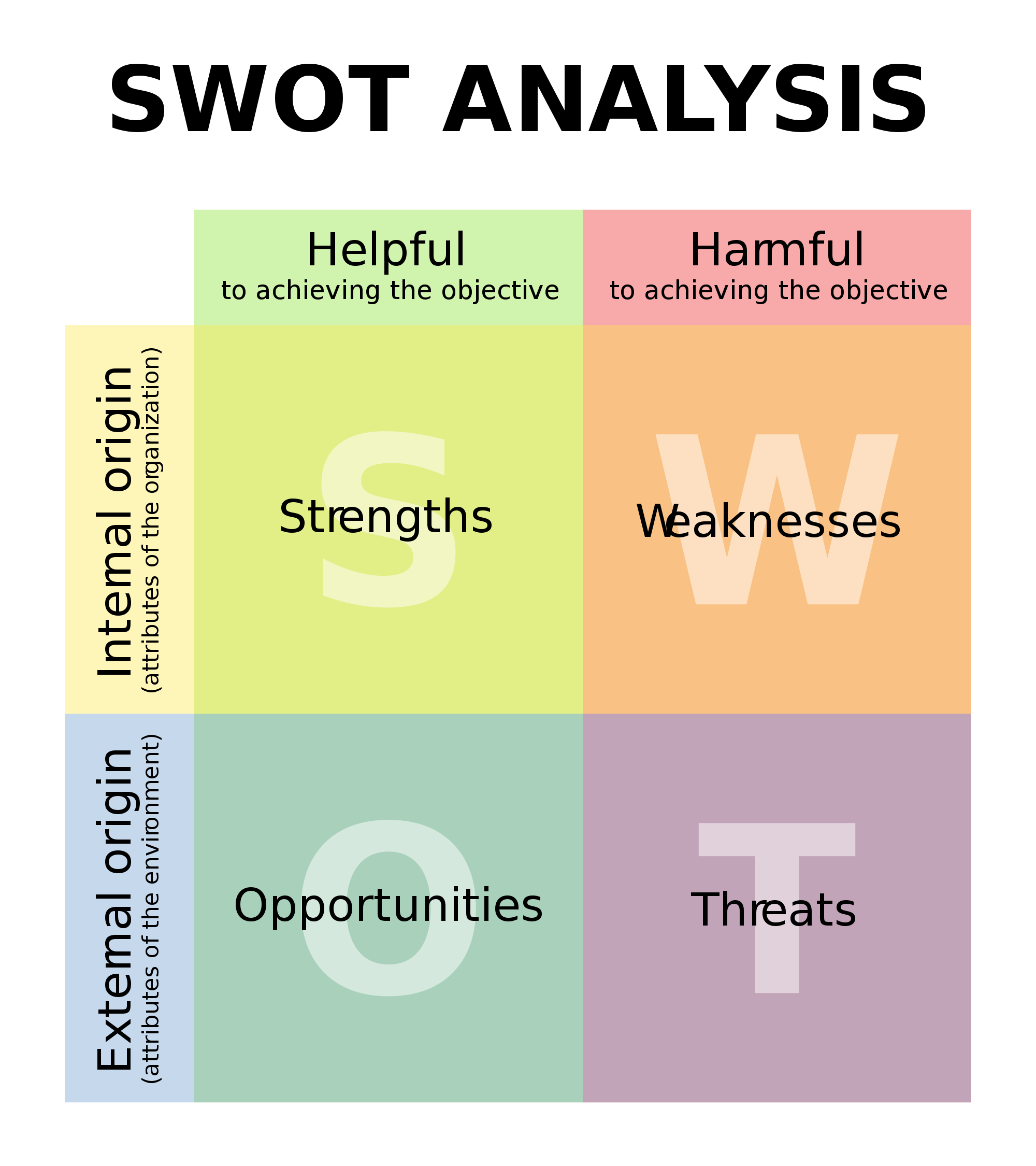 Using A SWOT Analysis Is A Smart Way To Start A Business Venture